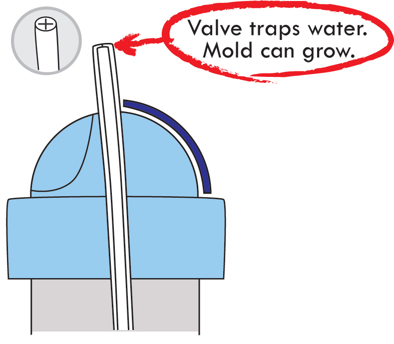 A sippy straw is shown with a standard slit valve. The straw valve traps water and food particles, and can harbor grime and mold.