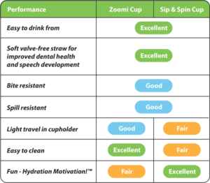 Sip & Spin and Zoomi straw cup performance: easy to drink from, improved dental health and speech development, bite resistant, easy to clean, spill resistant, light travel, and fun.