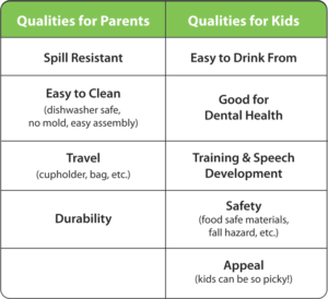 Best sippy cup qualities, from a parent's & a child's perspective. Parent - spill, clean, travel, durability. Child - drink, health, training, speech, safety, appeal.