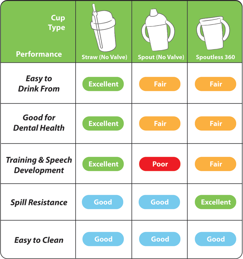 Best sippy cup comparison: straw vs spouted vs spoutless 360