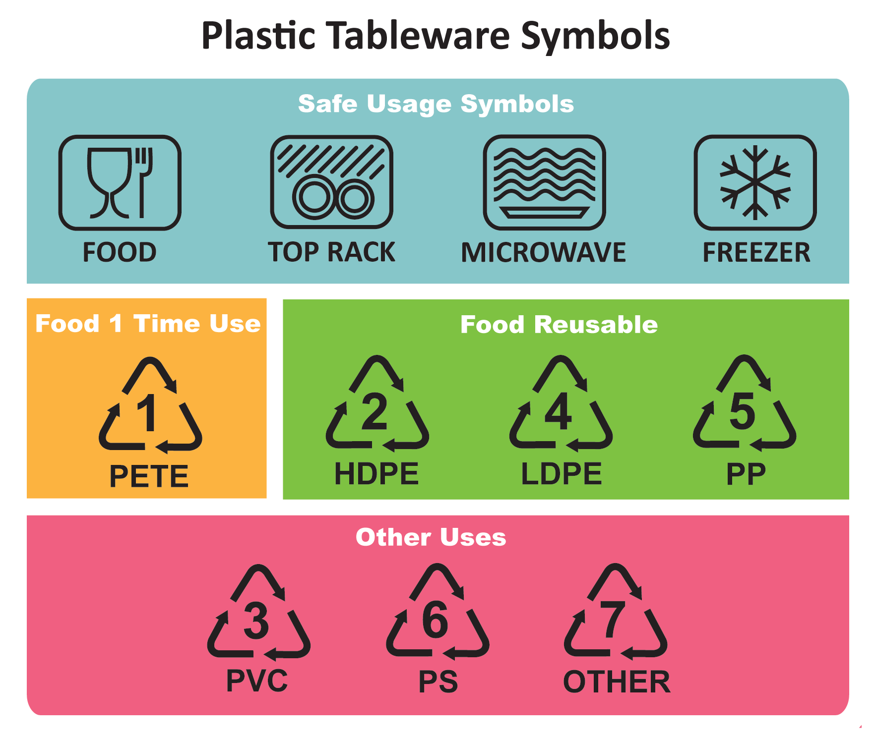 Food container recycle and safe use symbols - an infographic